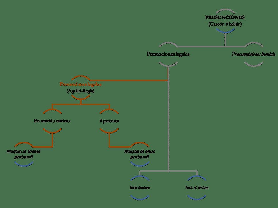 Clasificación de las presunciones
